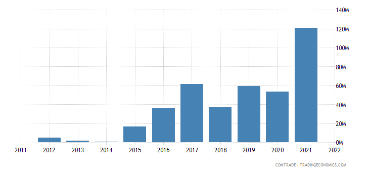 greece imports united states iron steel