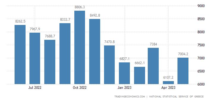 Greece Imports