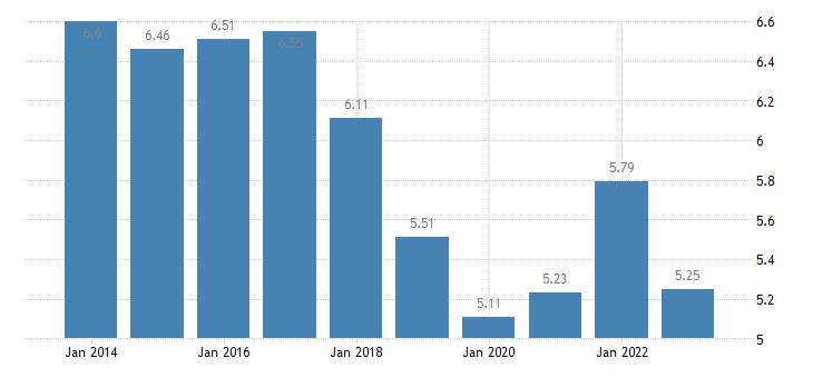 greece income quintile share ratio s80 s20 eurostat data