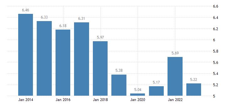 greece income quintile share ratio s80 s20 females eurostat data