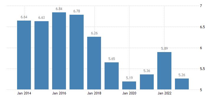 greece income quintile share ratio s80 s20 males eurostat data