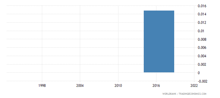 greece increase in poverty gap at $3 10 $ 2011 ppp poverty line due to out of pocket health care expenditure usd wb data