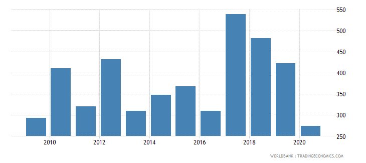 greece industrial design applications nonresident by count wb data