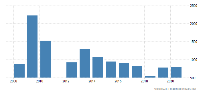 greece industrial design applications resident by count wb data