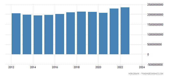 greece industrial production constant us$ seas adj  wb data