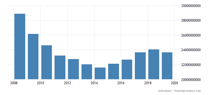 greece industrial production constant us$ wb data