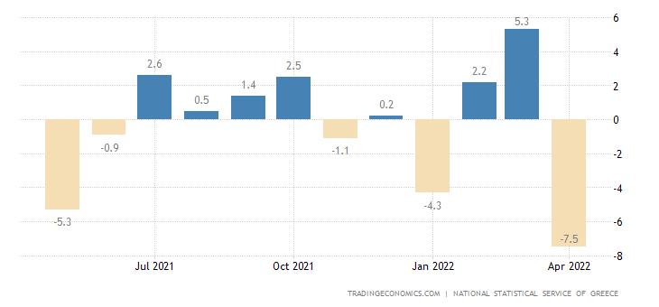 Greece Industrial Production MoM