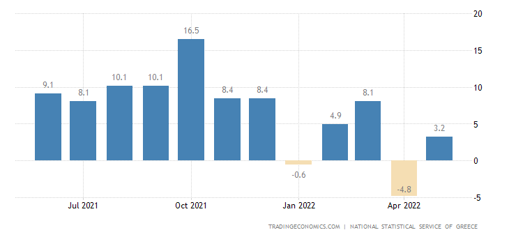 Greece Industrial Production
