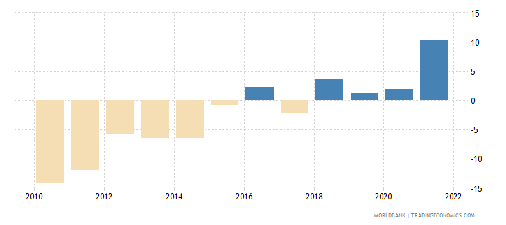 greece industry value added annual percent growth wb data