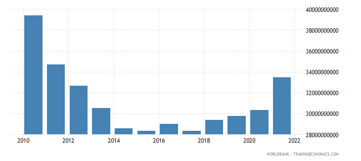 greece industry value added constant 2000 us dollar wb data