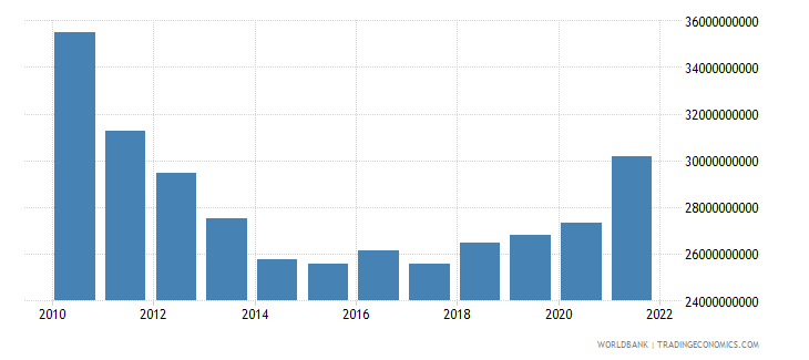 greece industry value added constant lcu wb data