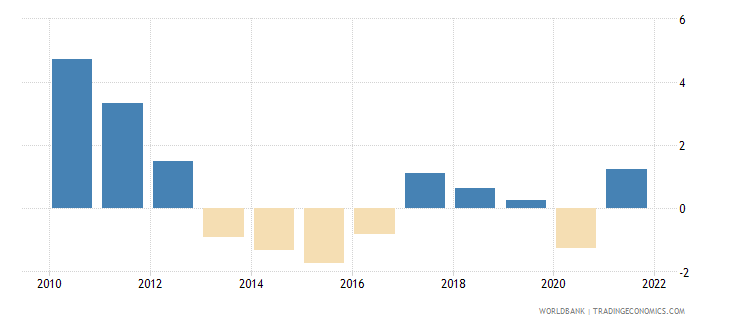 greece inflation consumer prices annual percent wb data