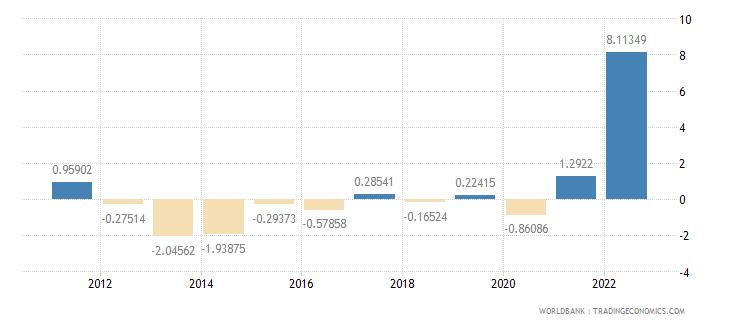 greece inflation gdp deflator annual percent wb data