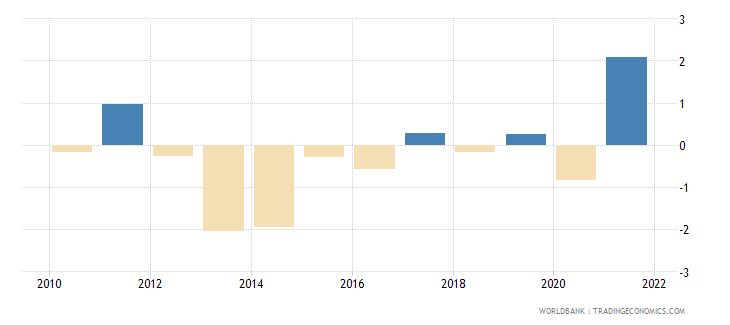 greece inflation gdp deflator linked series annual percent wb data