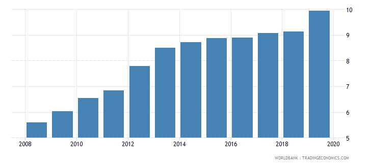 greece insurance company assets to gdp percent wb data