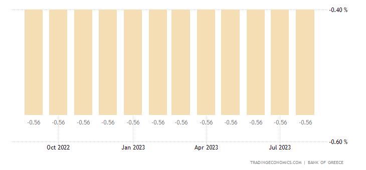 Greece Three Month Interbank Rate
