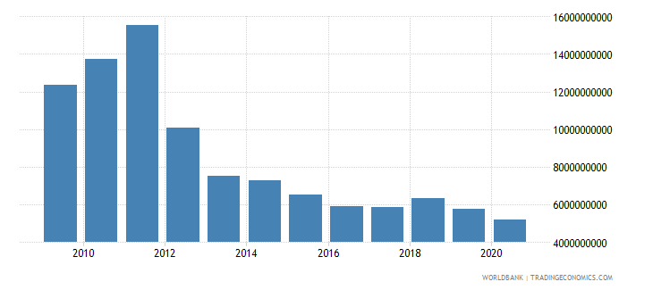 greece interest payments current lcu wb data
