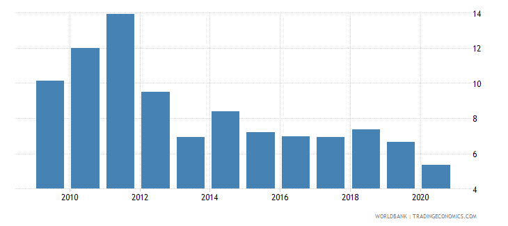 greece interest payments percent of expense wb data