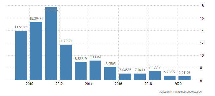 greece interest payments percent of revenue wb data