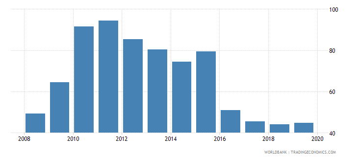 greece international debt issues to gdp percent wb data