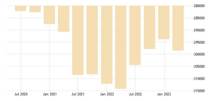 greece international investment position financial account eurostat data