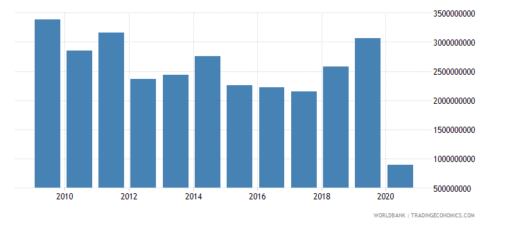 greece international tourism expenditures for travel items us dollar wb data