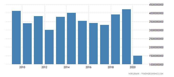 greece international tourism expenditures us dollar wb data
