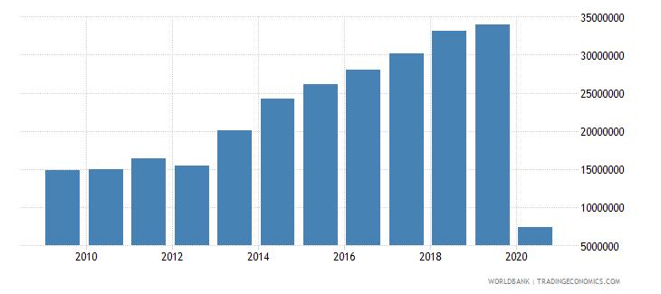 greece international tourism number of arrivals wb data
