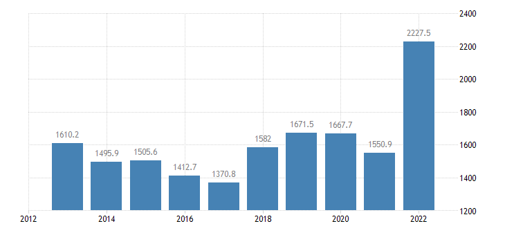 greece international trade of raw materials sitc 24 imports eurostat data