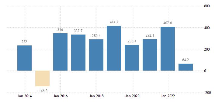 greece international trade of raw materials sitc 24 trade balance eurostat data