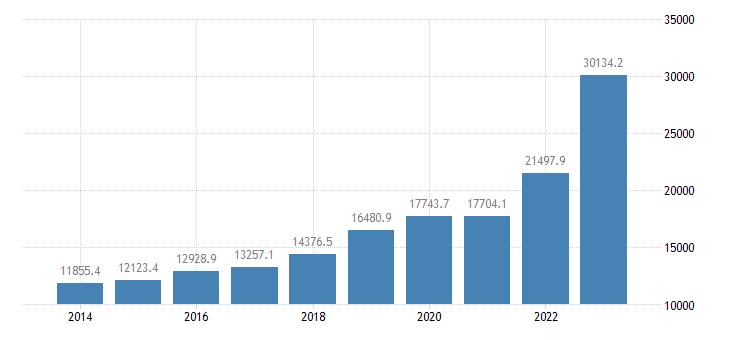 greece intra eu trade exports eurostat data
