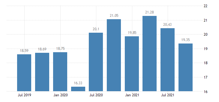 greece investment rate of non financial corporations eurostat data