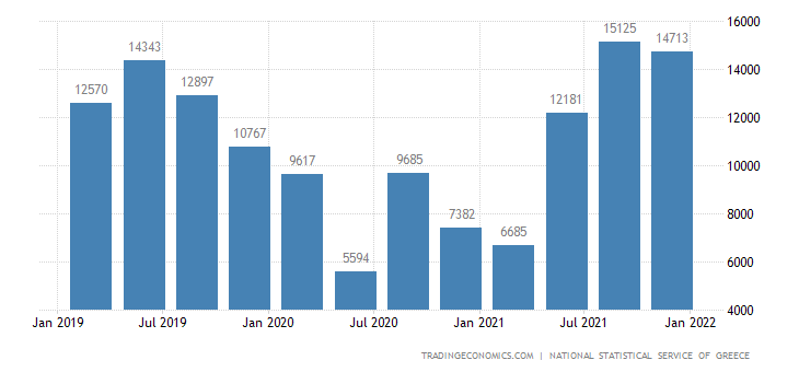 Greece Job Vacancies | 2019 | Data | Chart | Calendar | Forecast | News