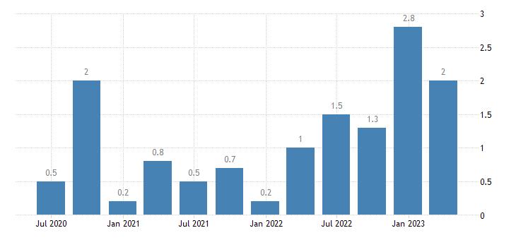 greece job vacancy rate arts entertainment recreation other service activities eurostat data