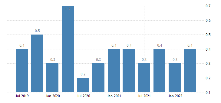 greece job vacancy rate manufacturing eurostat data