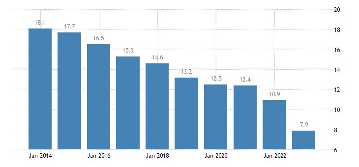 greece jobless households females eurostat data
