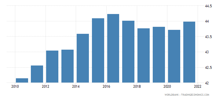 greece labor force female percent of total labor force wb data