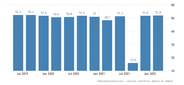Greece Labor Force Participation Rate