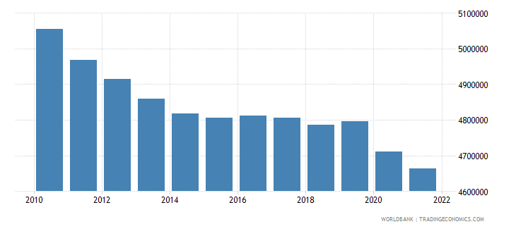 greece labor force total wb data