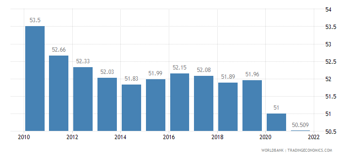 greece labor participation rate total percent of total population ages 15 plus  wb data