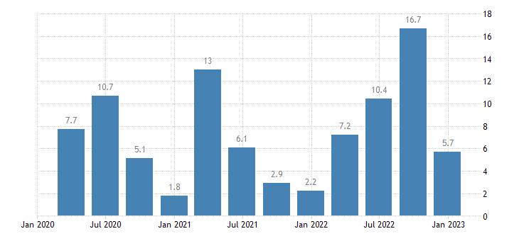 greece labour cost idx administrative support service activities eurostat data
