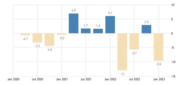 greece labour cost idx education eurostat data