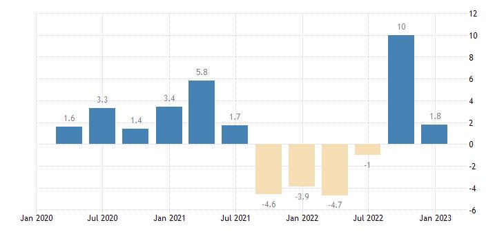 greece labour cost idx eurostat data