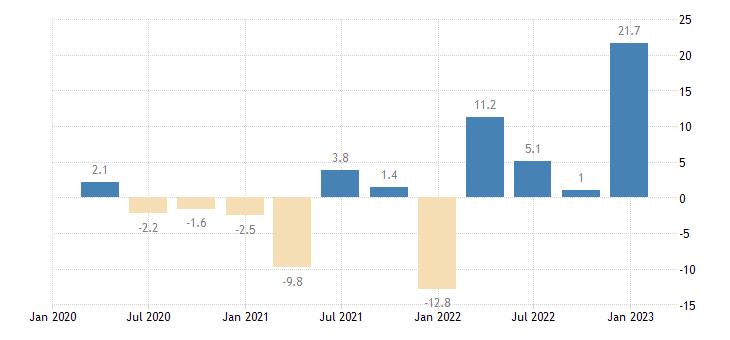 greece labour cost idx financial insurance activities eurostat data