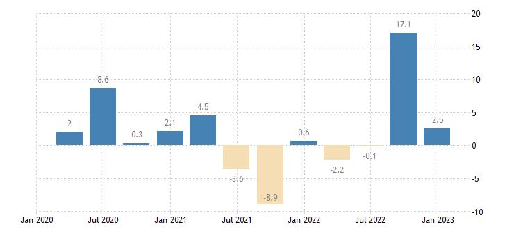 greece labour cost idx human health social work activities eurostat data