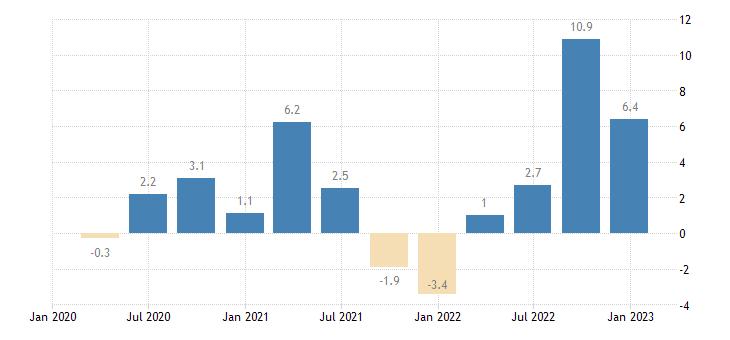 greece labour cost idx industry except construction eurostat data