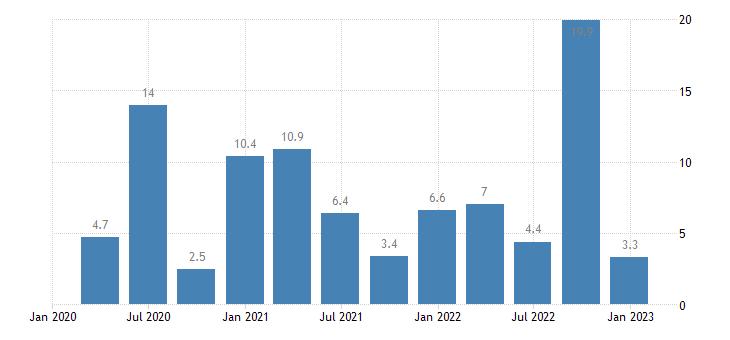 greece labour cost idx information communication eurostat data