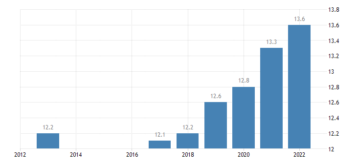 greece labour costs wages salaries total eurostat data