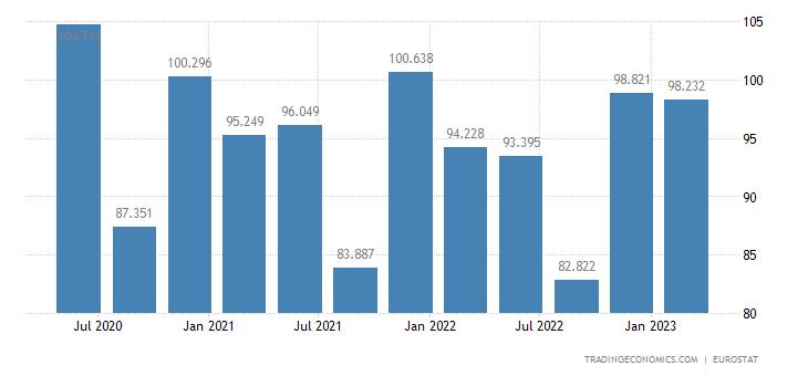 Greece Unit Labour Costs