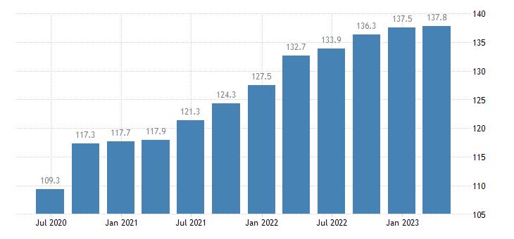 greece labour input gross wages salaries eurostat data